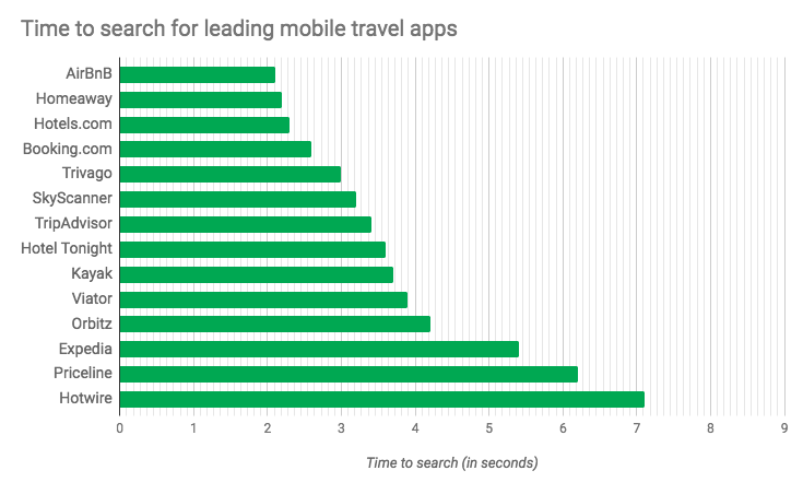 time-to-search-for-leading-mobile-travel-apps