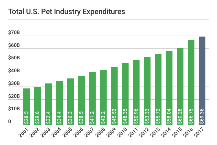 pet-industry-expenditures