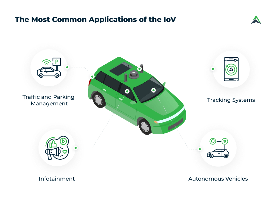 common-applications-of-the-iov