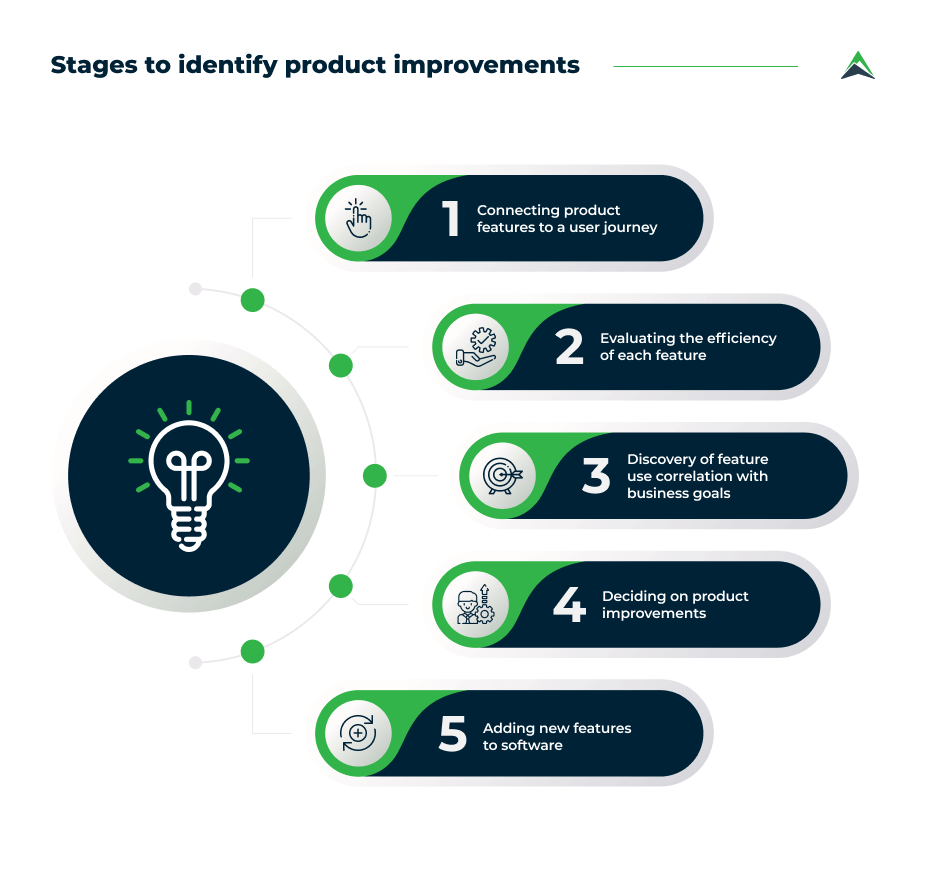 product-improvements-stages